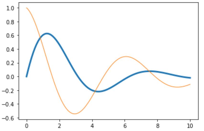 Adjust multiple line thicknesses in matplotlib in Python