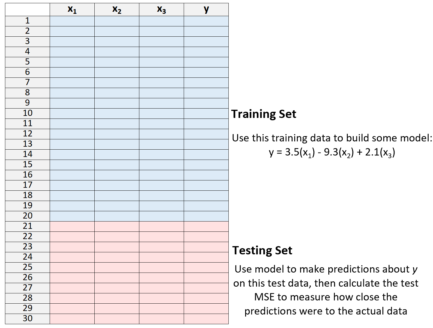 Training vs. testing set