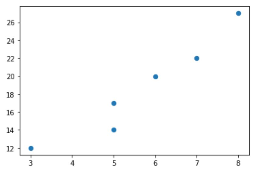 Marker size in Matplotlib