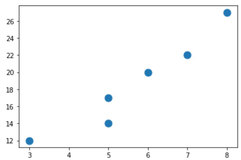 Markersize adjustment in scatterplot of Matplotlib