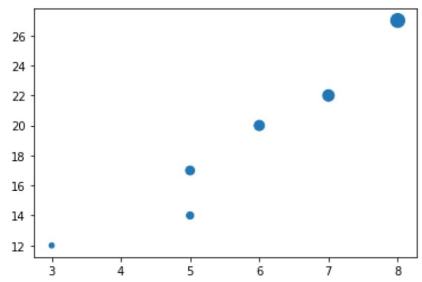 Different marker sizes in Matplotlib scatterplot