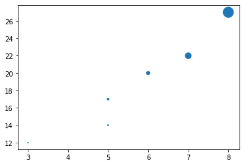 Marker size function in Matplotlib in Python