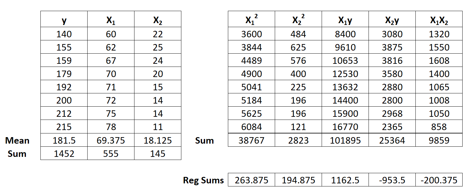 Example of multiple linear regression by hand
