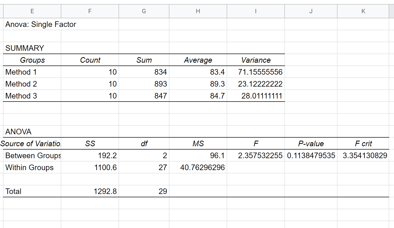 One-way ANOVA output in Google Sheets