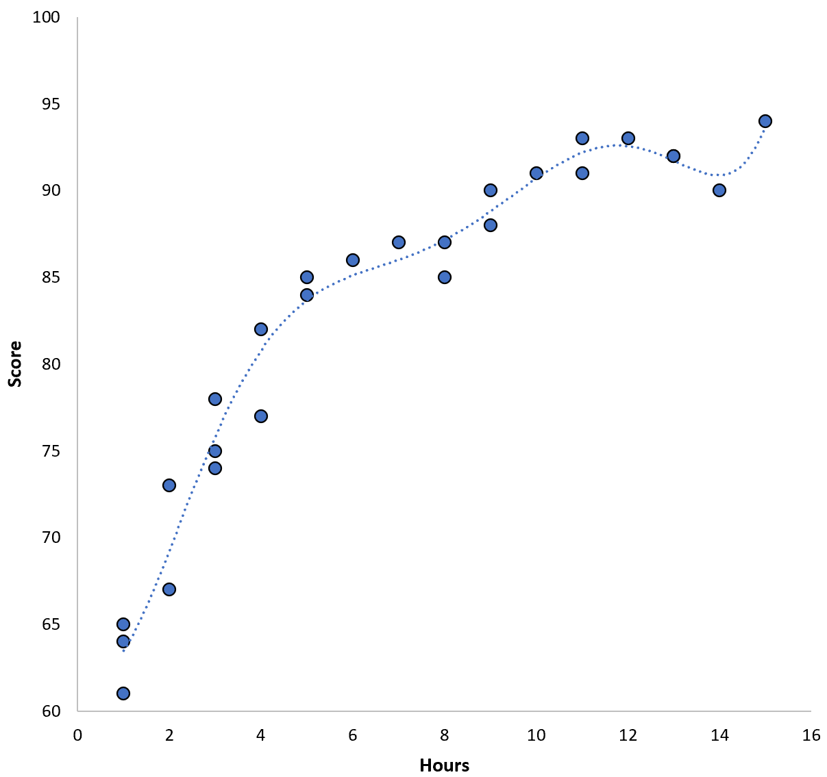 Overfitting a model