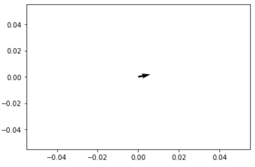Quiver plot in matplotlib