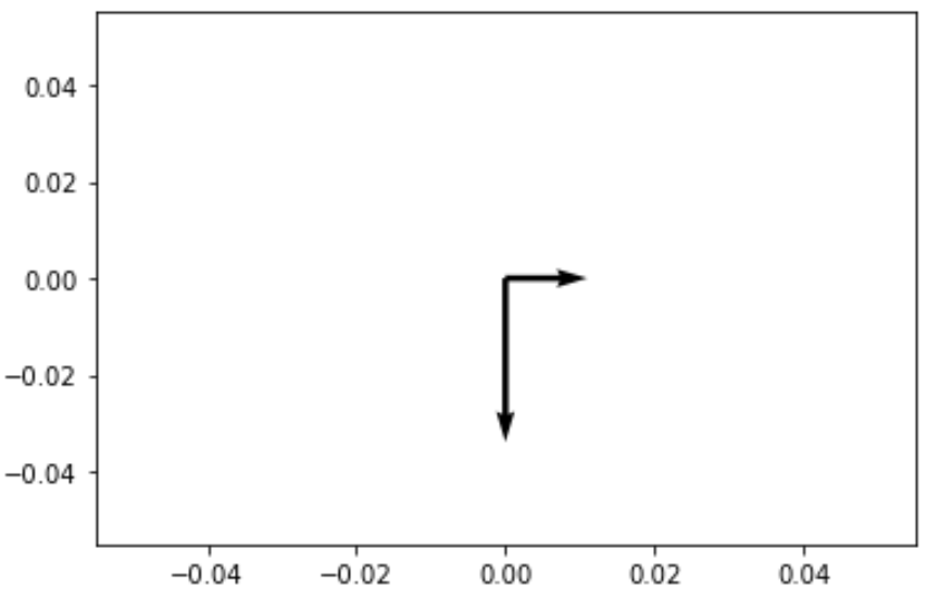 Quiver plot in Python with two arrows
