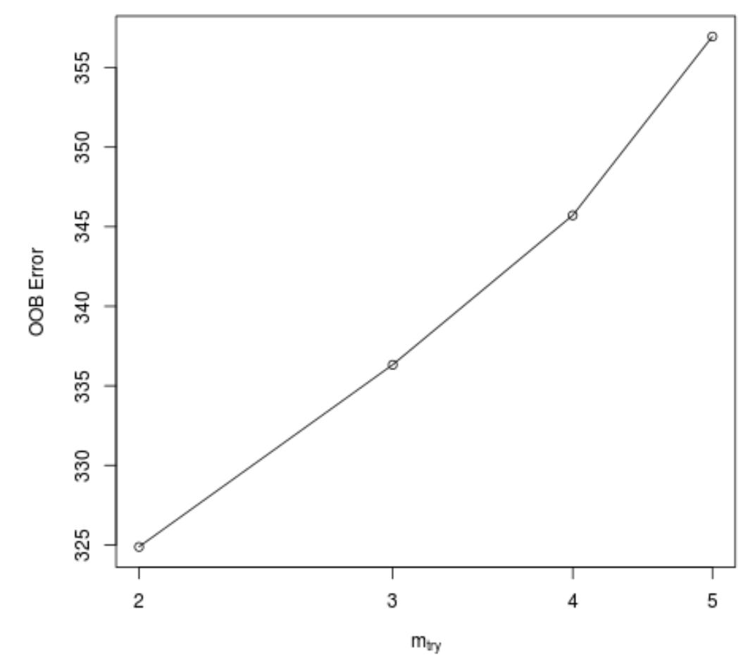 OOB error of random forest model in R