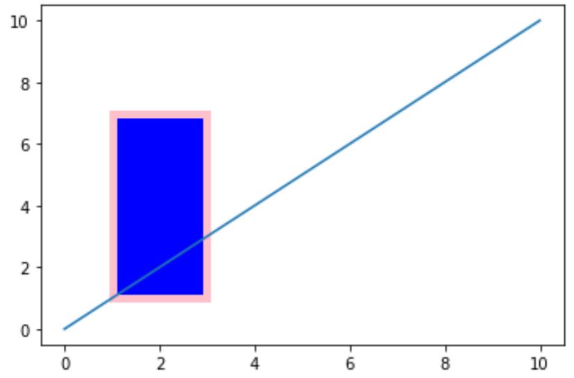 Custom rectangle with styling in Matplotlib