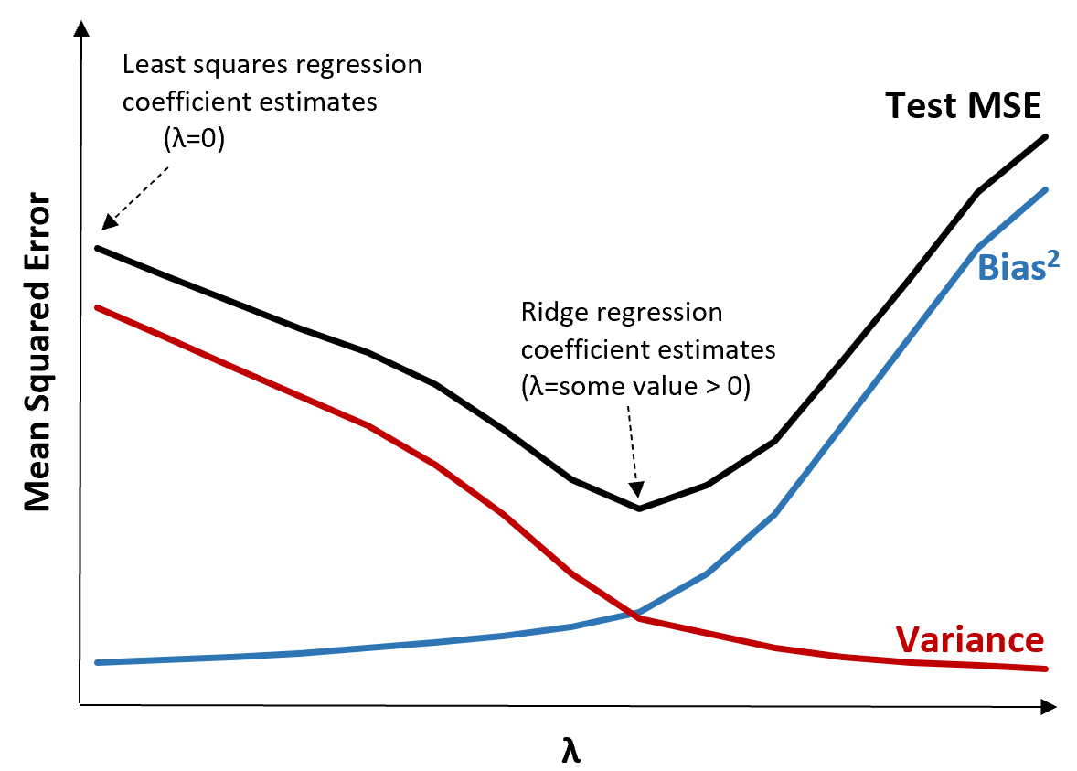 Ridge regression test MSE reduction