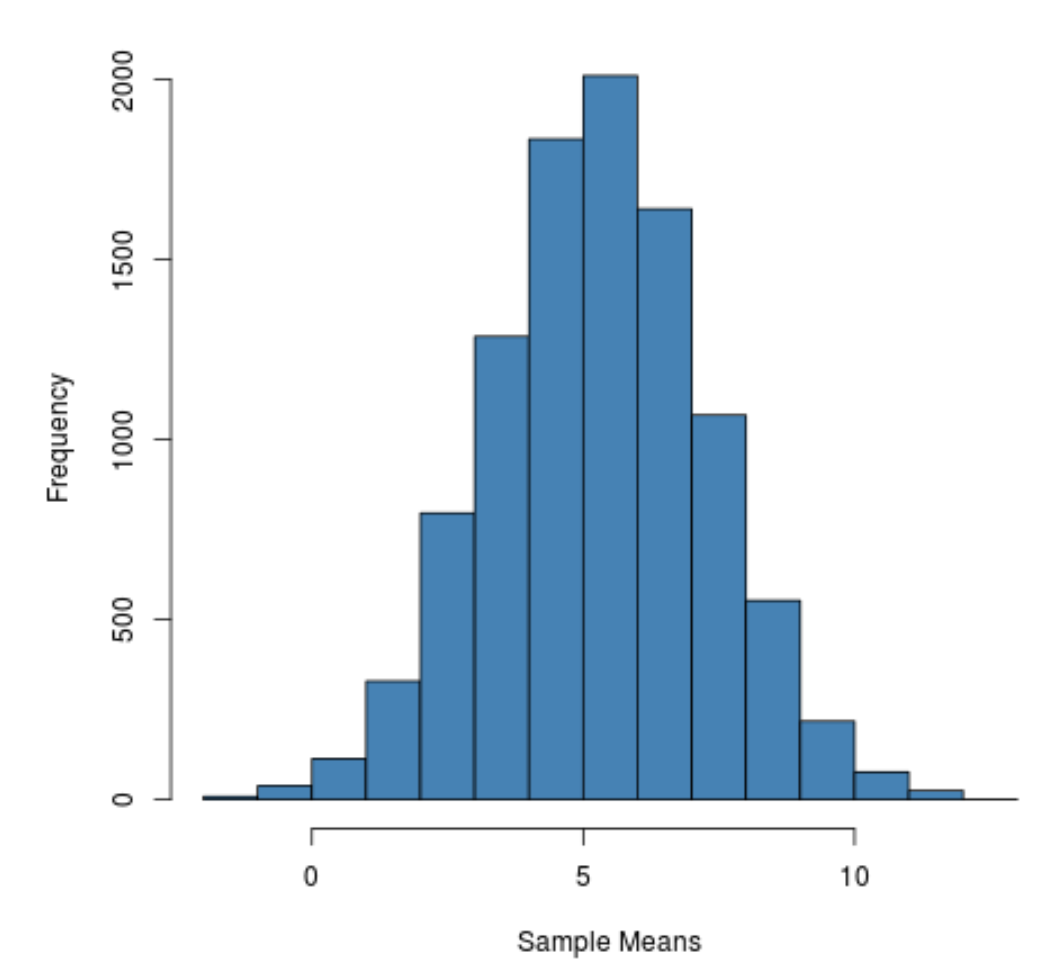 Sampling distribution in R histogram