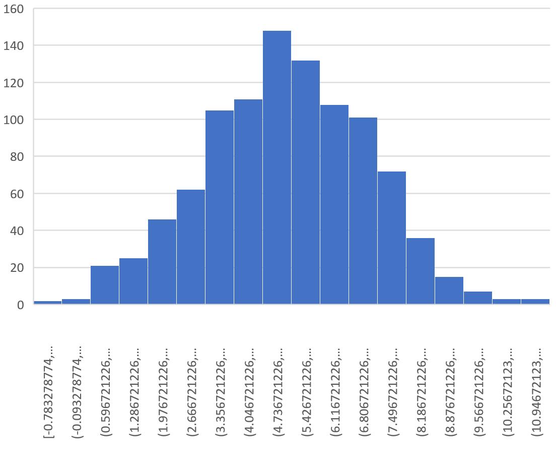 Sampling distribution histogram in Excel