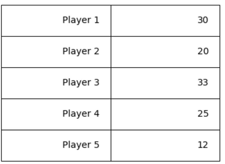 matplotlib table with custom values