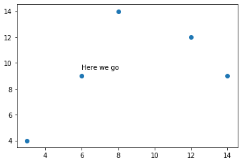 Matplotlib add text to plot