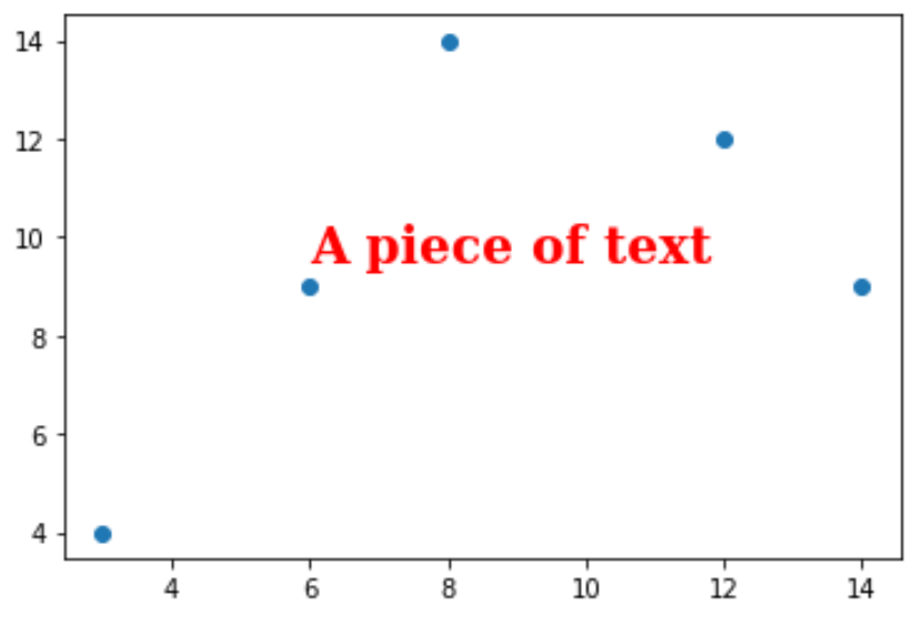 Customize text in Matplotlib