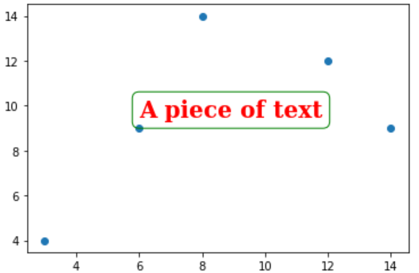 Text with box around it in Matplotlib