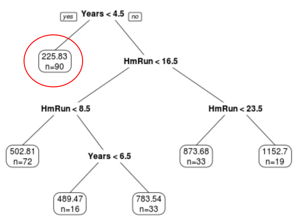 Interpreting a regression tree in R