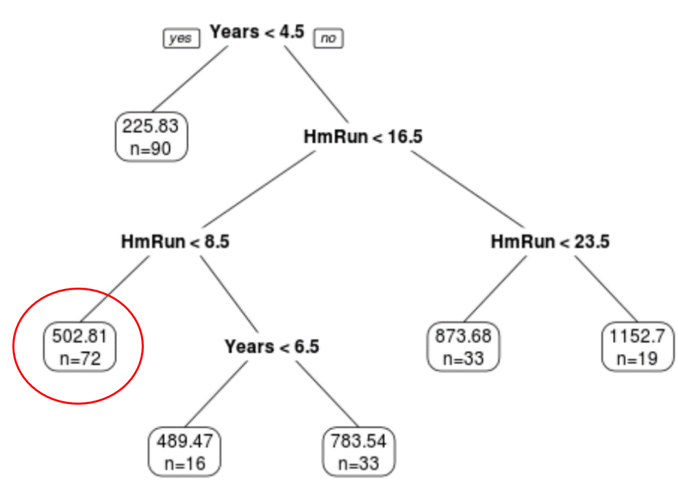 Regression tree example in R
