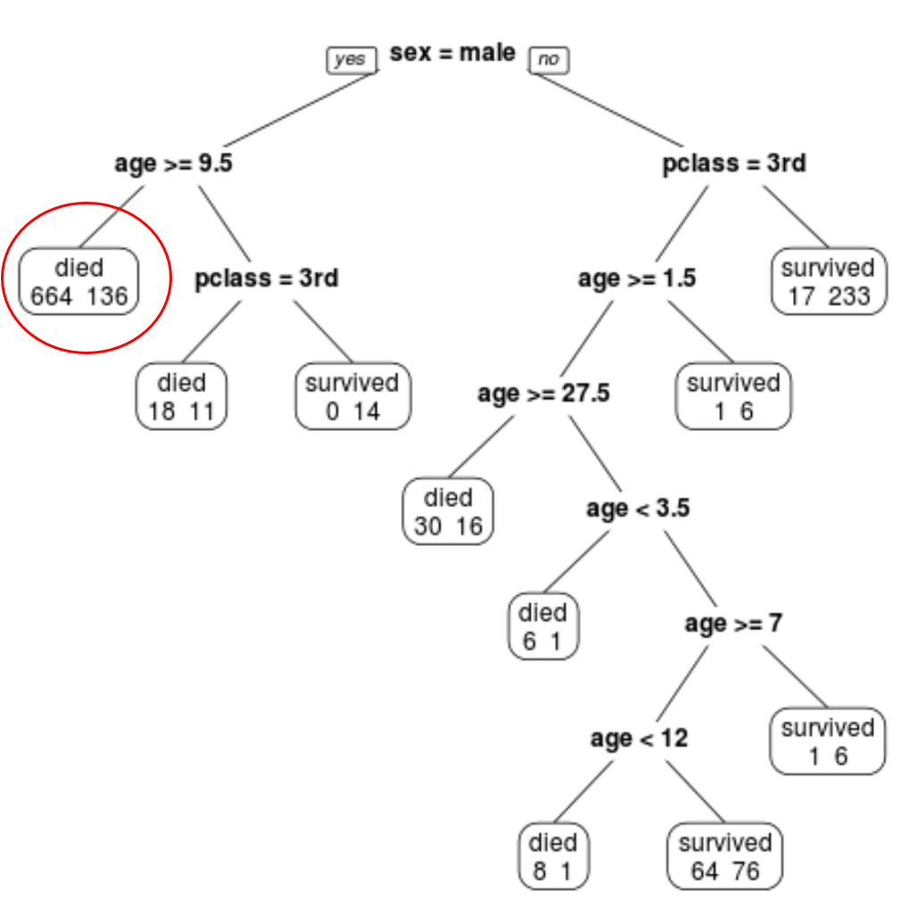 Classification tree interpretation in R