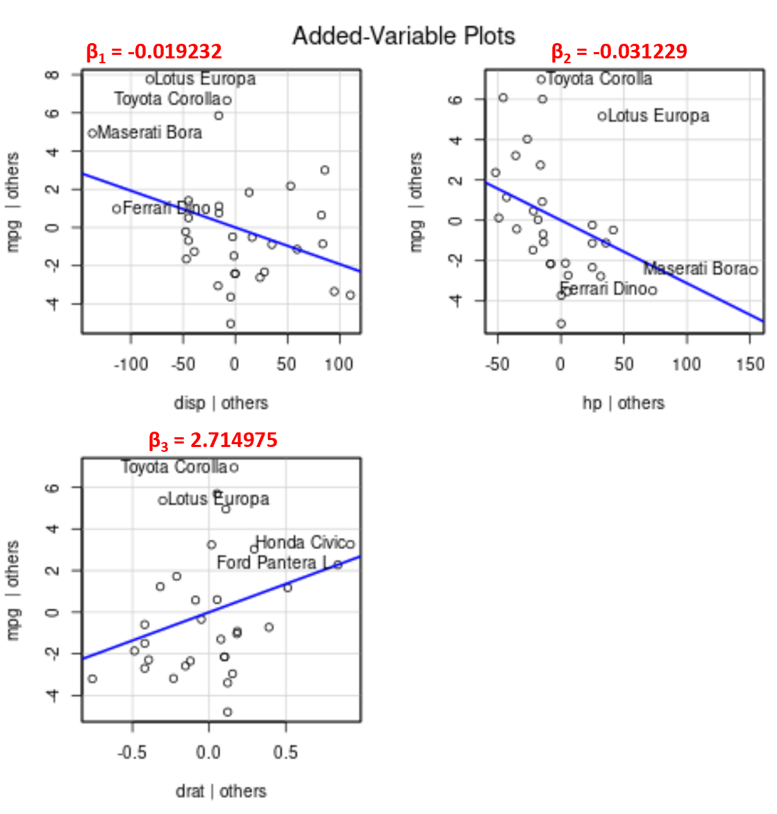 Added variable plot in R