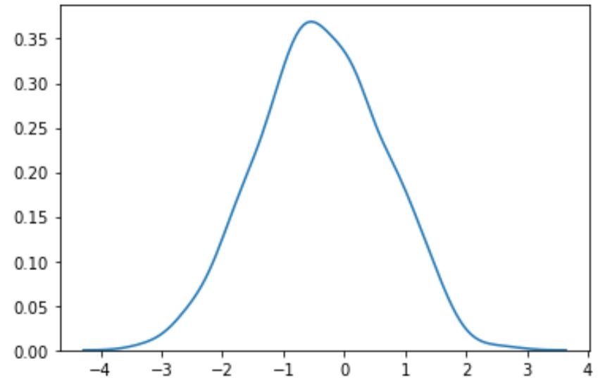 Box-cox transformation in Python