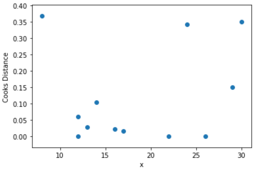 Cook's distance in Python