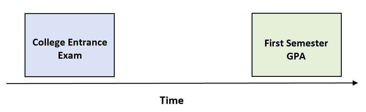 Predictive validity example