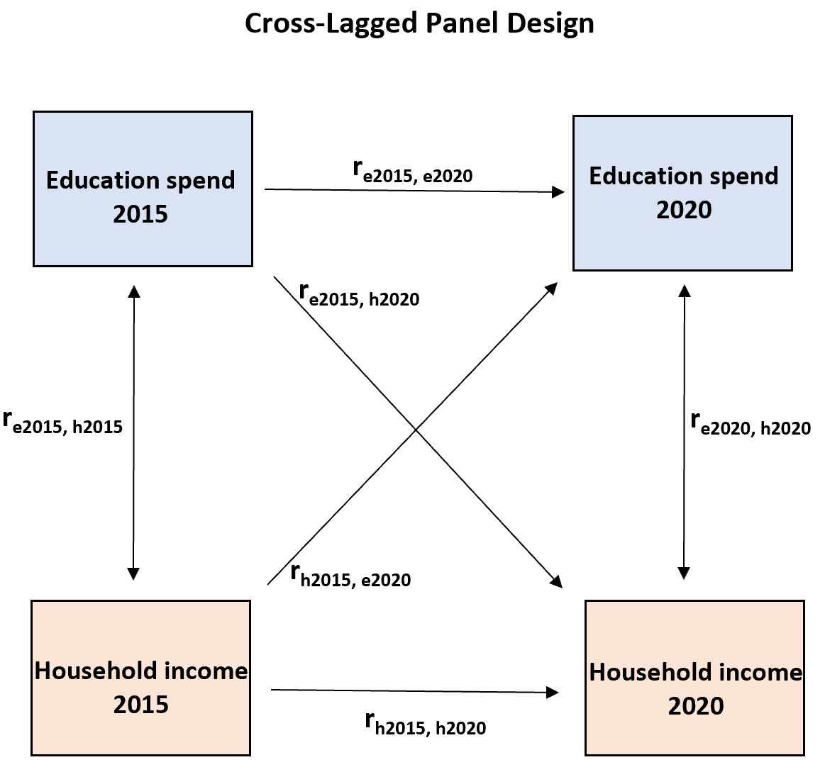 Cross-lagged panel design