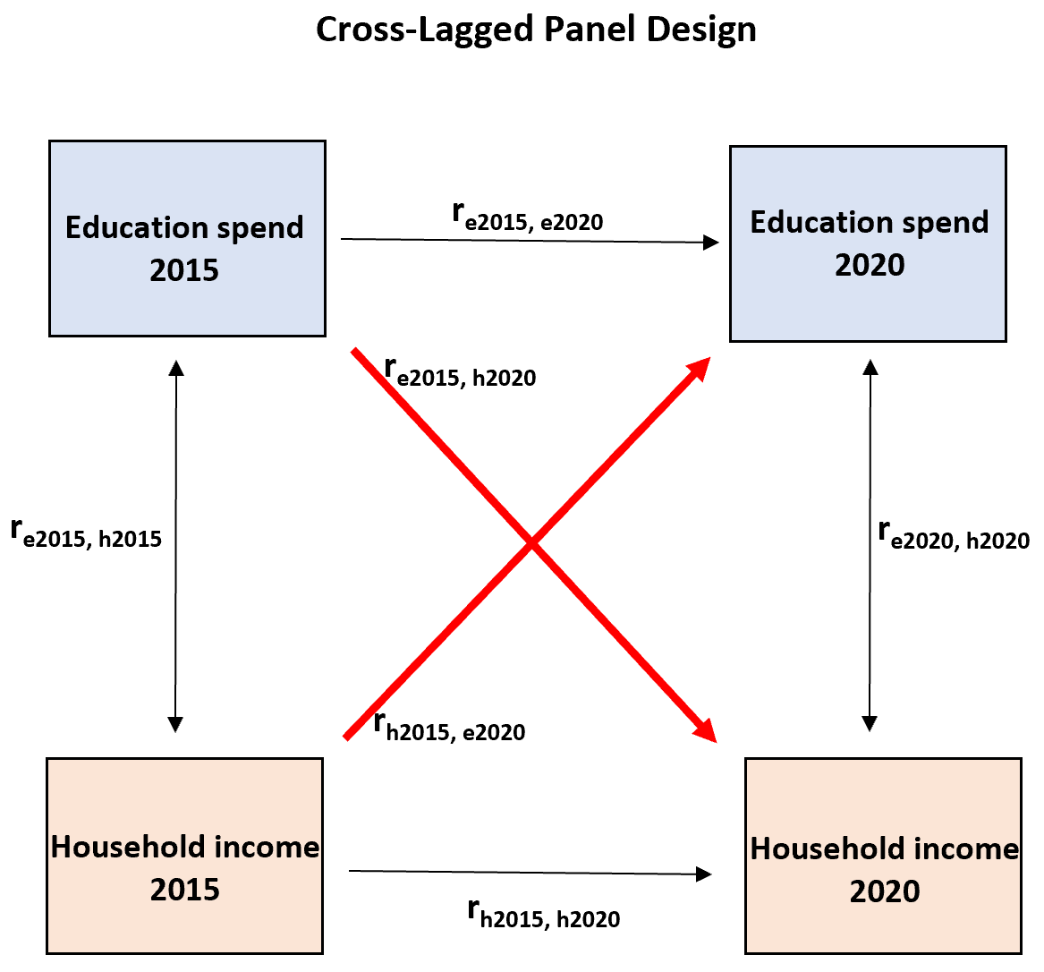 Cross-lagged panel model