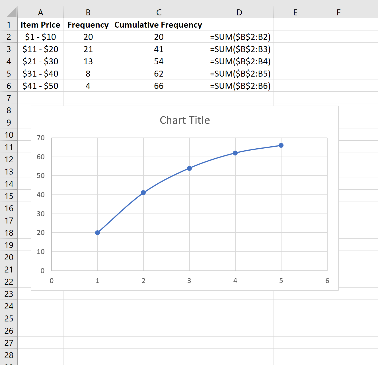 Cumulative frequency plot in Excel