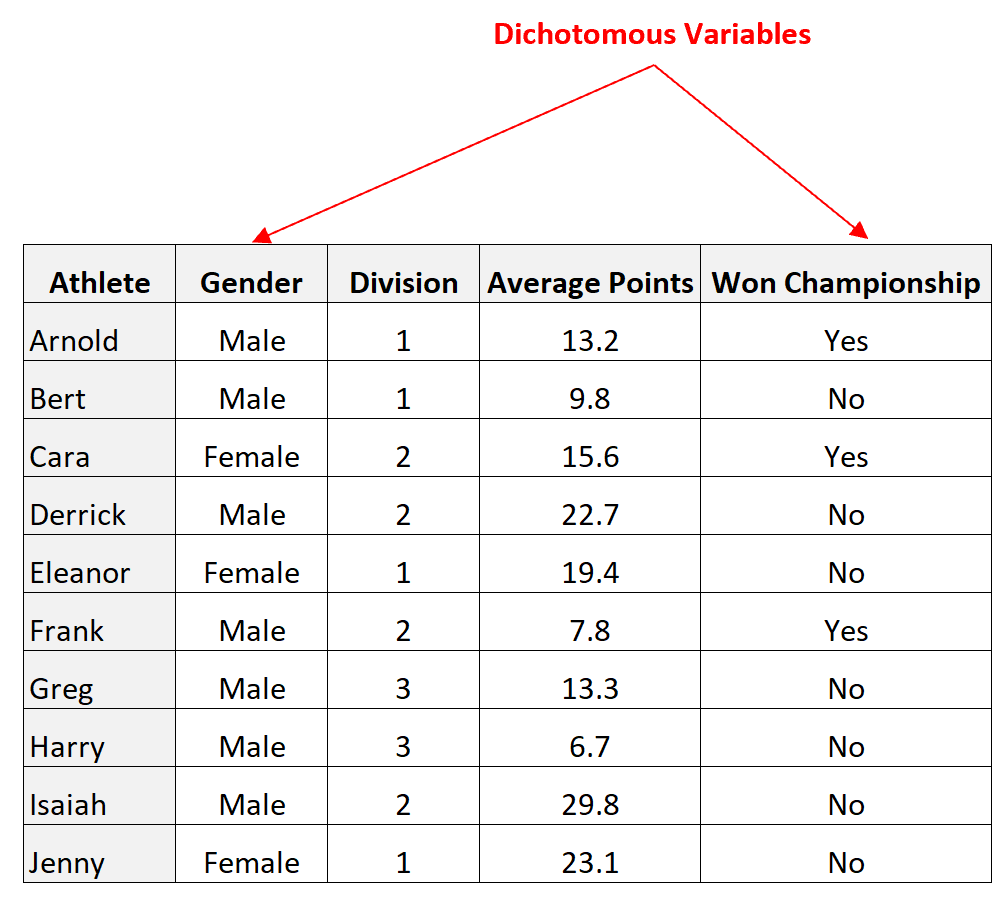 Examples of dichotomous variables