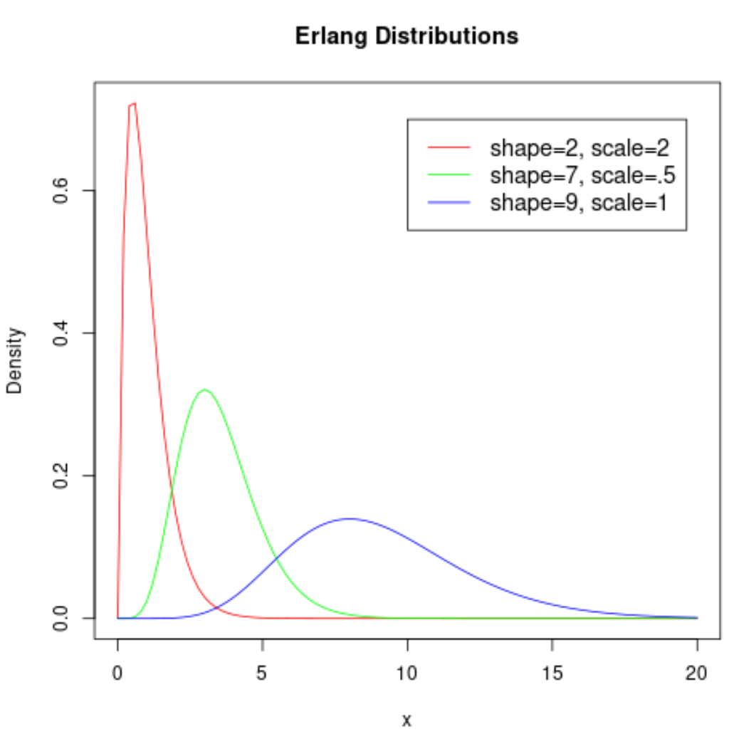 Erlang distribution