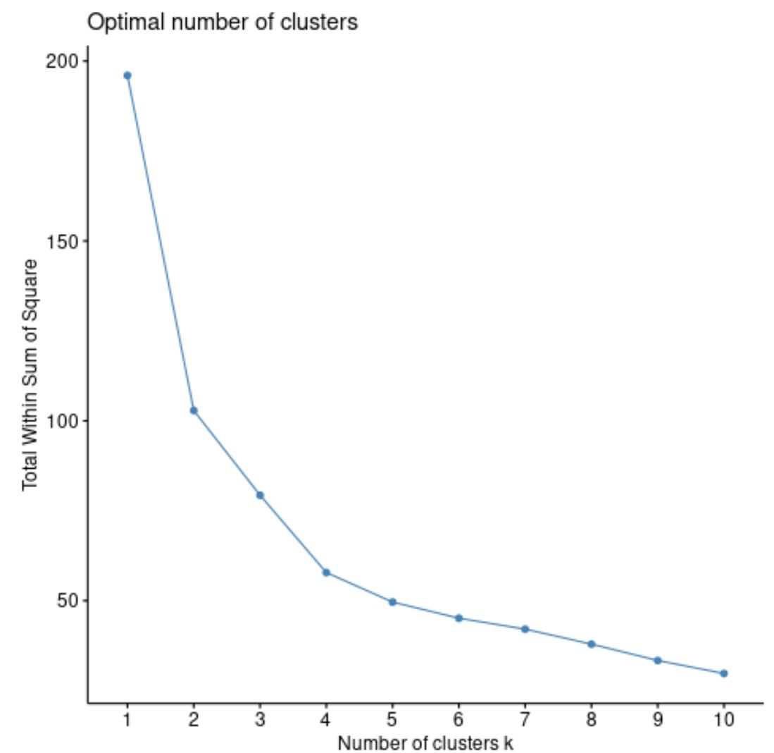Optimal clusters for k-medoids