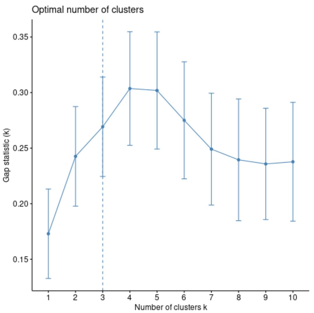 K-medoids optimal number of clusters in R