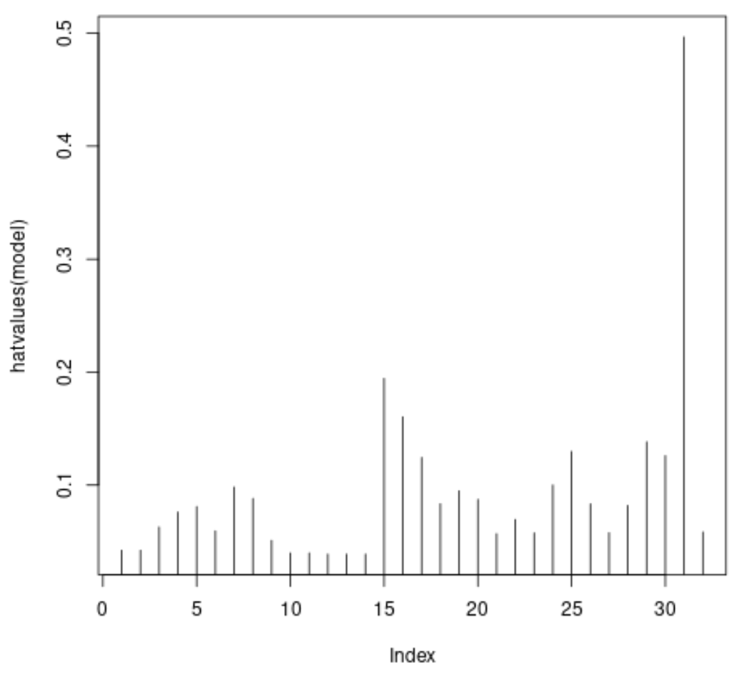 leverage in R