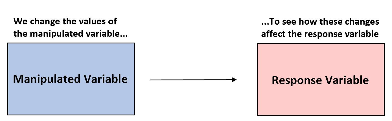 Manipulated variable