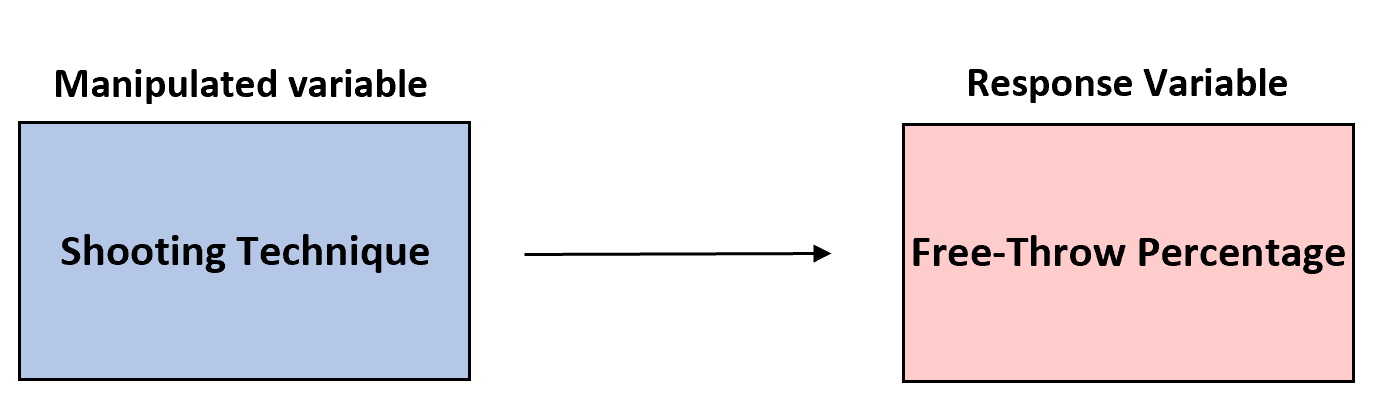 Example of manipulated variable