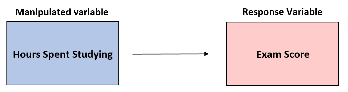 Example of a manipulated variable in an experiment