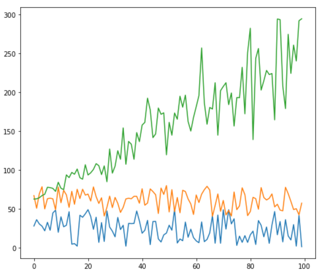 Multiple lines in Matplotlib chart