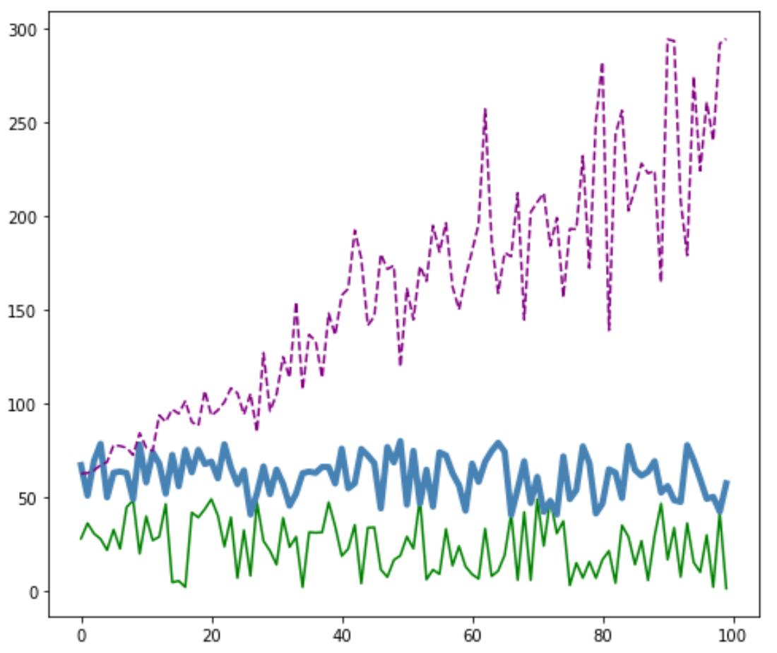 Customize multiple lines in Matplotlib