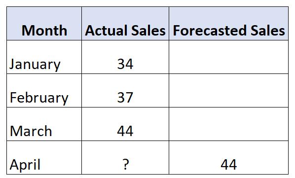 Naive forecasting example