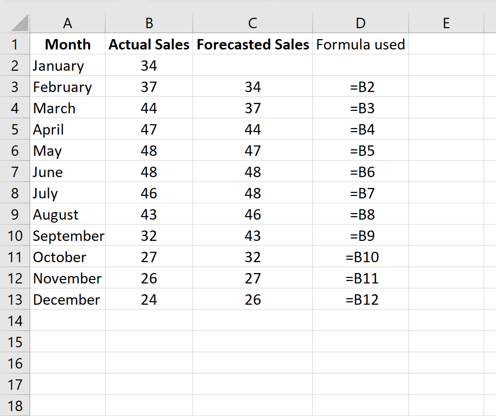 Naive forecast in Excel example