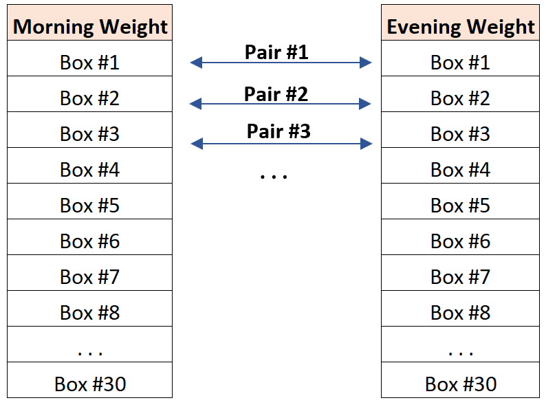 Example of paired data on duplicate measurements