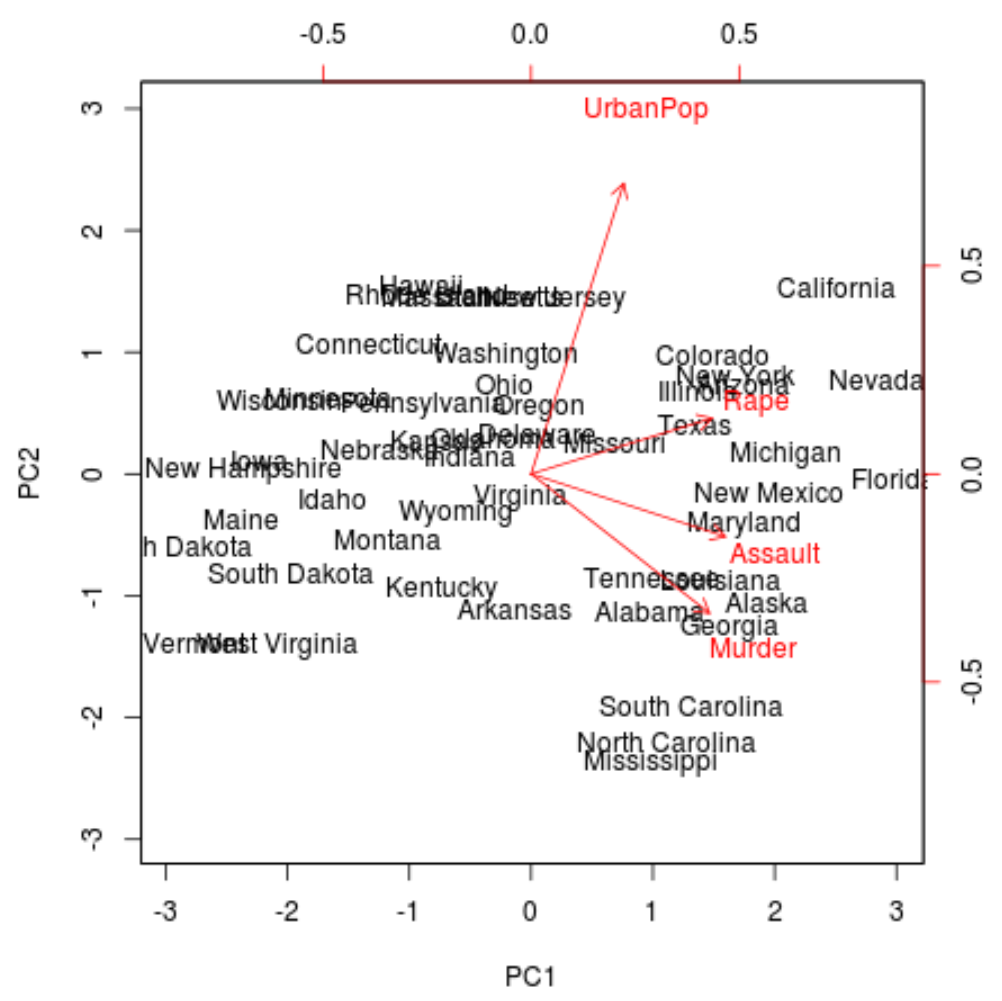 Biplot for principal components analysis in R