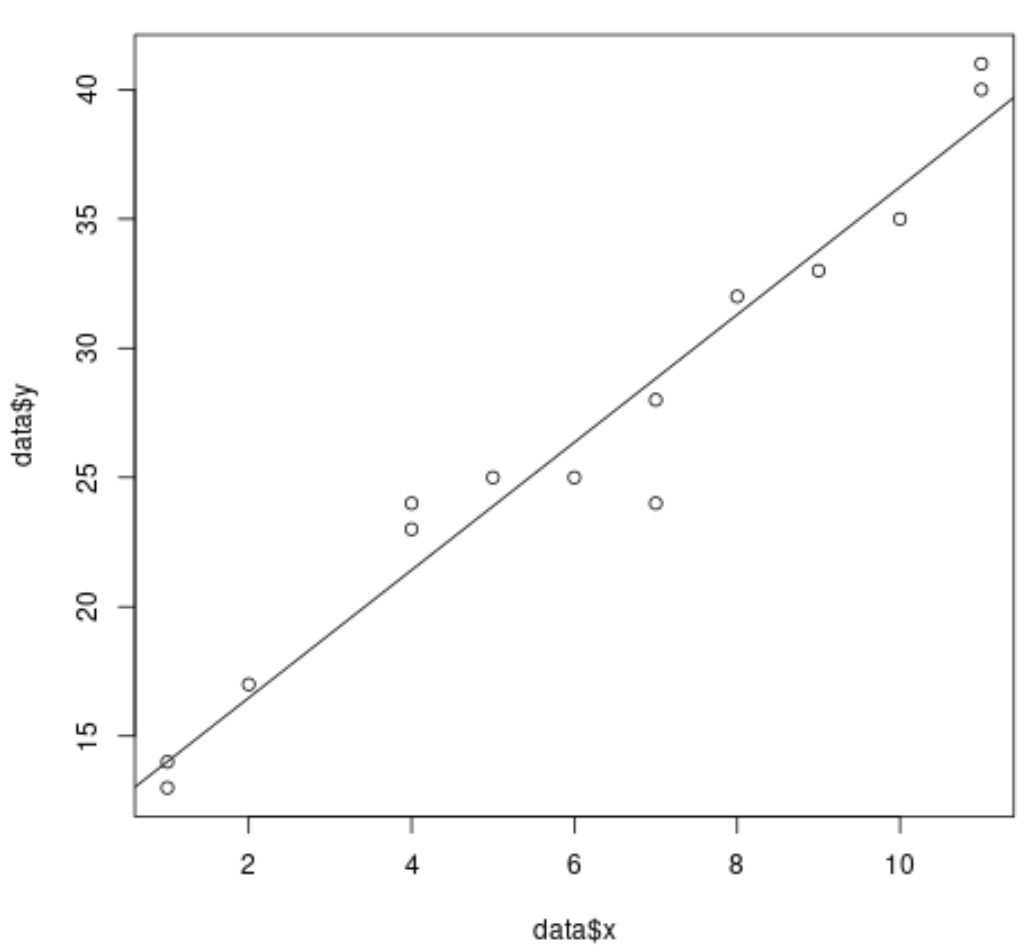 Plot simple linear regression line in R with scatterplot