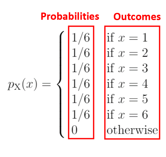 Probability mass function in statistics