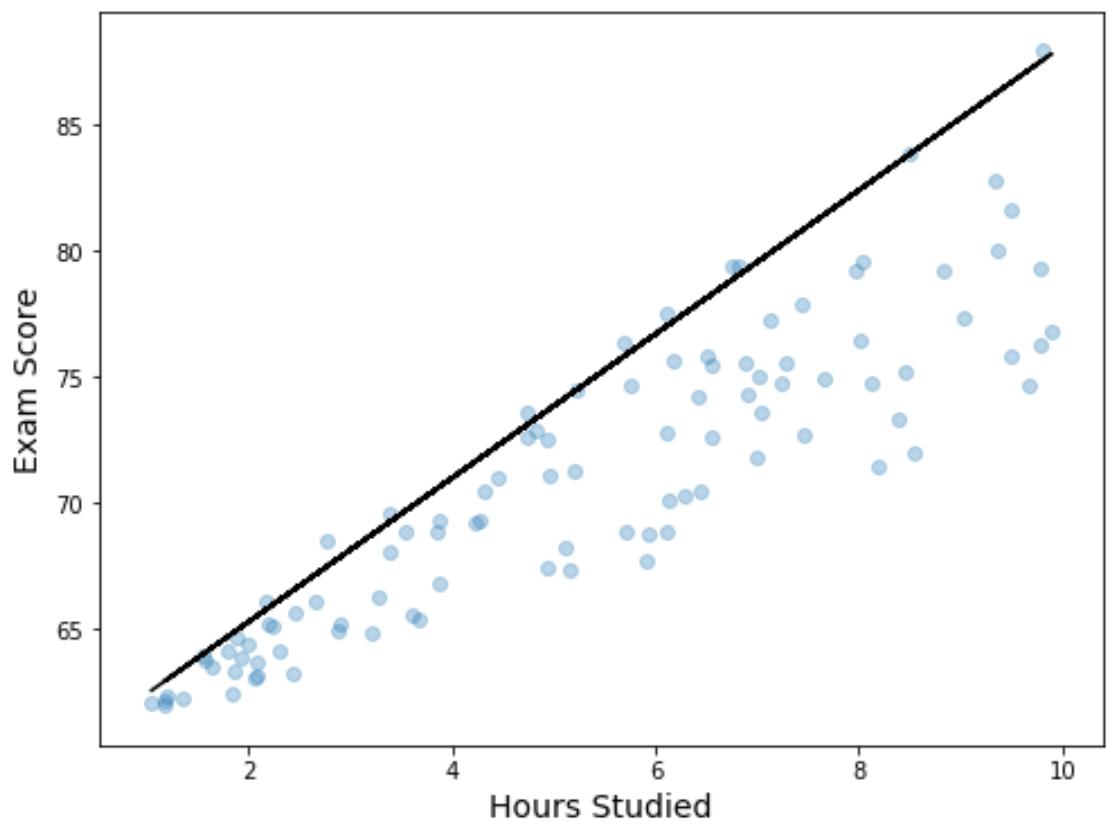 Quantile regression in Python