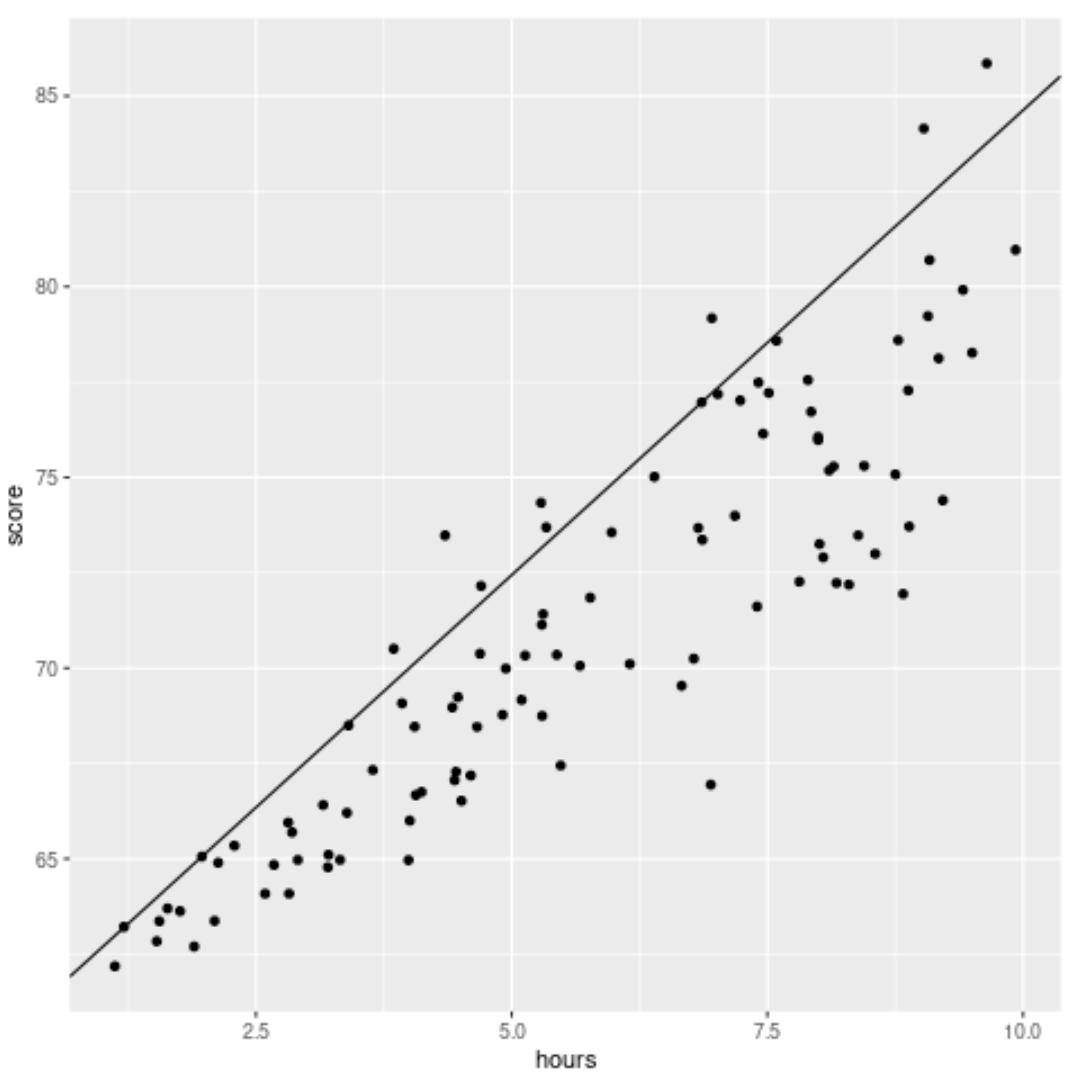 Quantile regression example in R