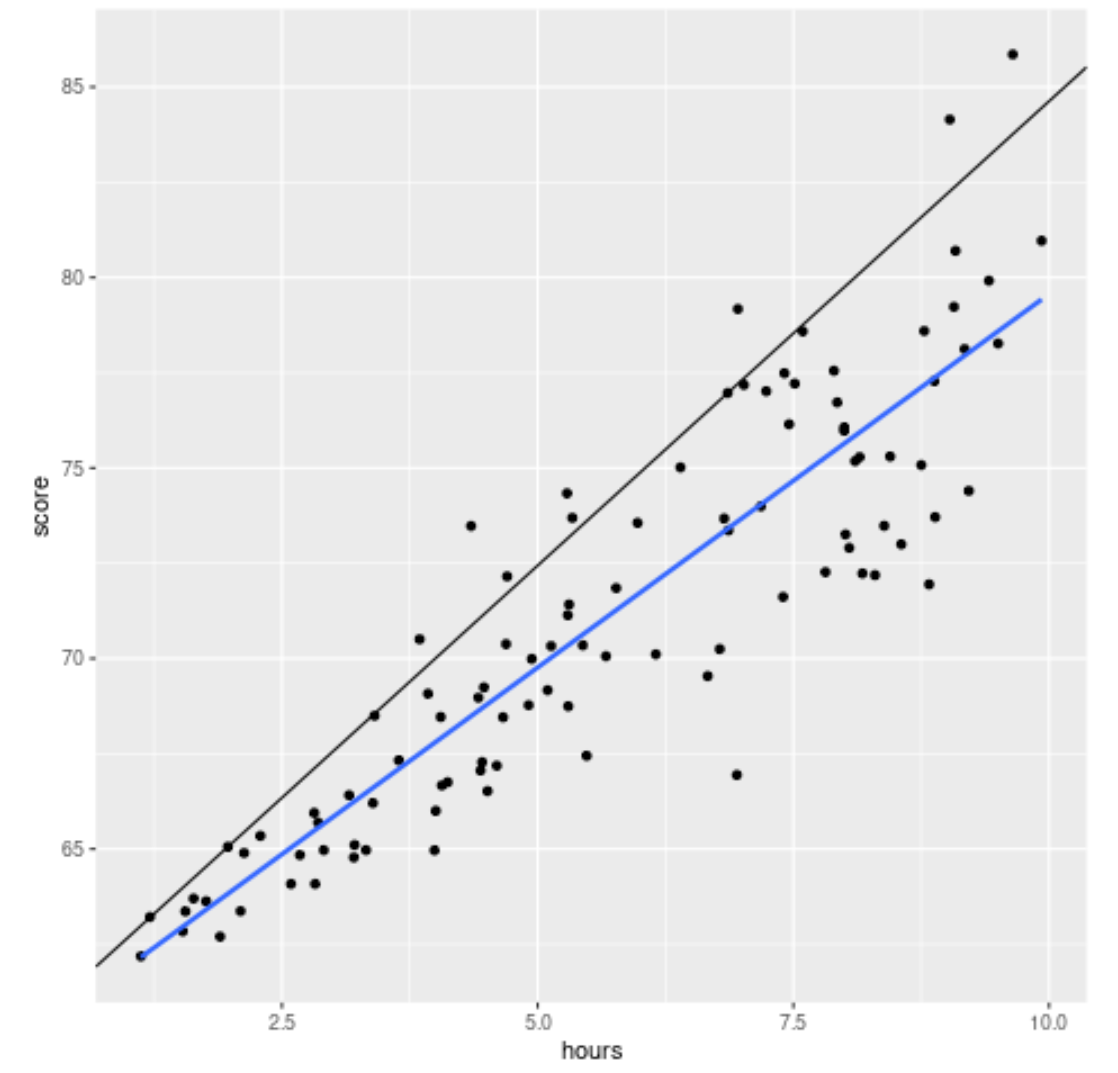 Quantile regression vs simple linear regression plot