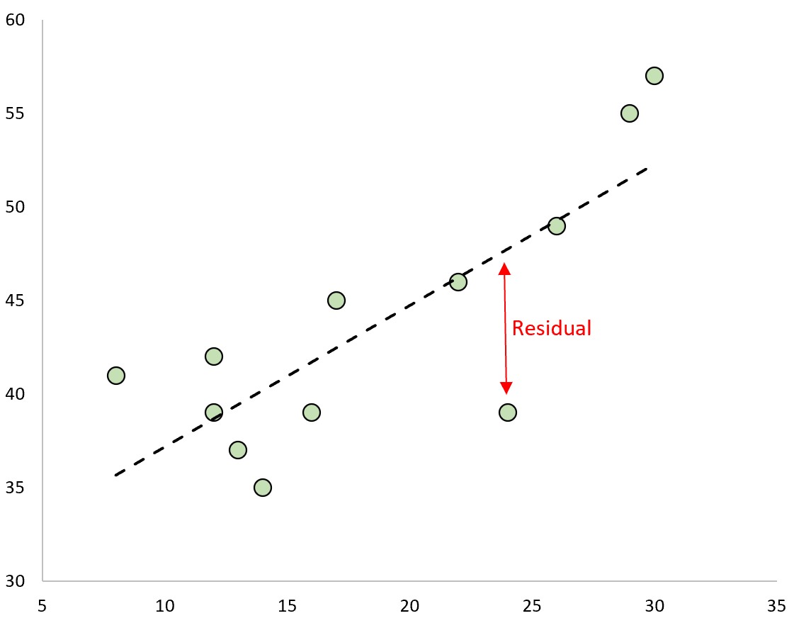 Example of residual in statistics